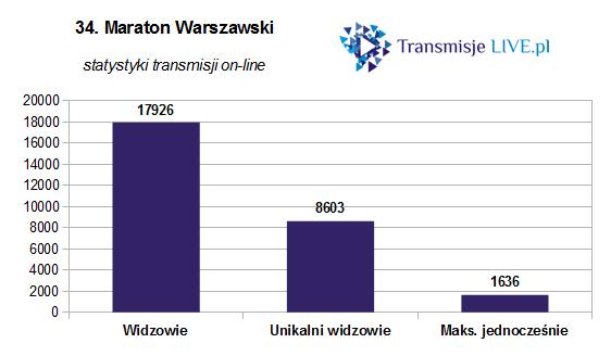 statystyki_maraton